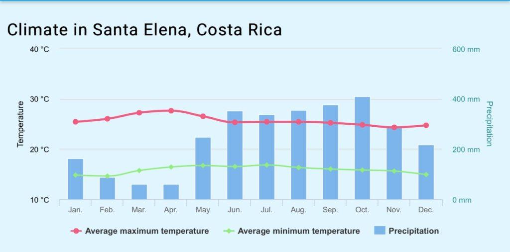 Monteverde Cloud Forest Weather Forecast