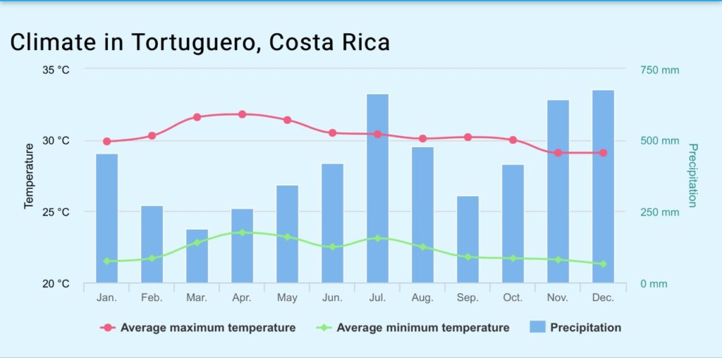 Tortuguero Costa Rica Park Weather Forecast